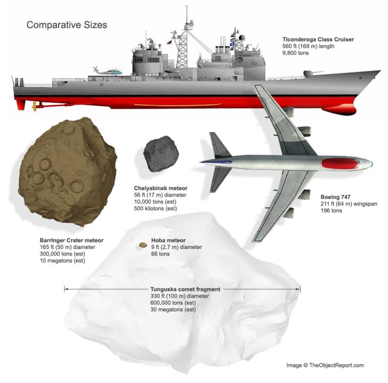 Chelyabinsk meteor size comparison