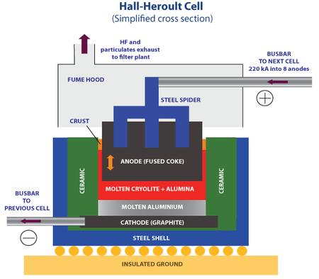 Hall Heroult