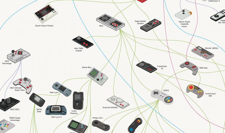 L'evoluzione dei controller per console in un poster