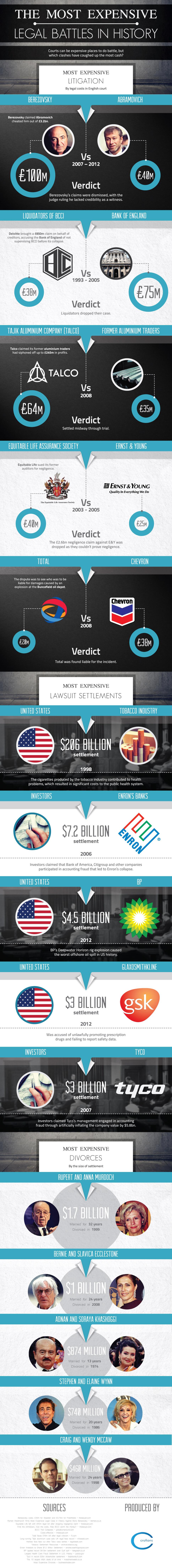 Infografica: Le battaglie legali più costose della storia