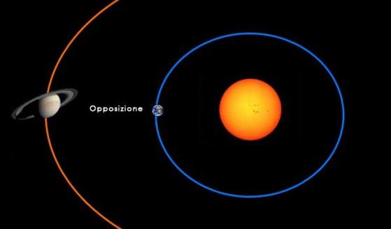 opposizione-Saturno
