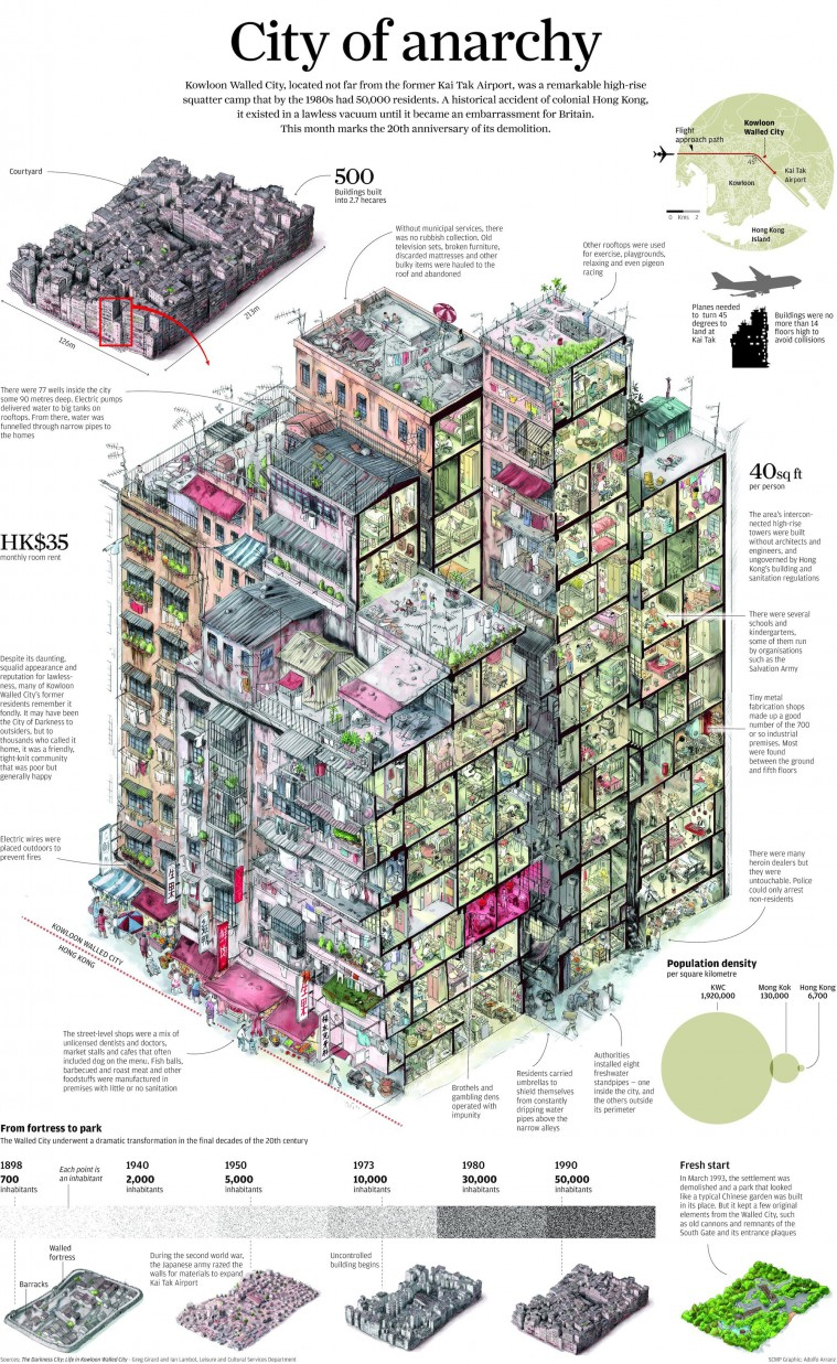 Kowloon Walled City: The City of Darkness