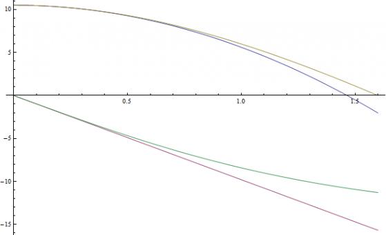 Ascissa: tempo (s) Ordinata: quota (m) per le due funzioni in alto & velocità (m/s) per le due funzioni in basso