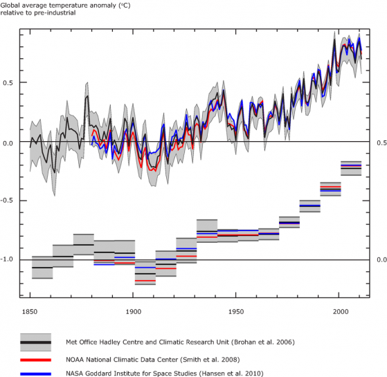 Global average air temperature anomalies (1850 to 2011) in degrees Celsius (°C)