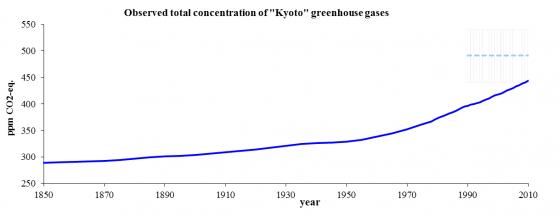 Fonte European Environment Agency