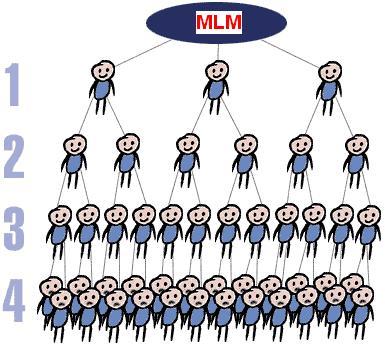 MLM-3
