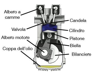 Schema motore 4 tempi