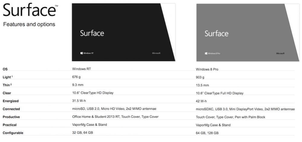 MS-Surface-Comparison