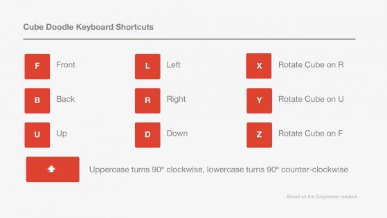CubeDoodleKeyboardShortcuts