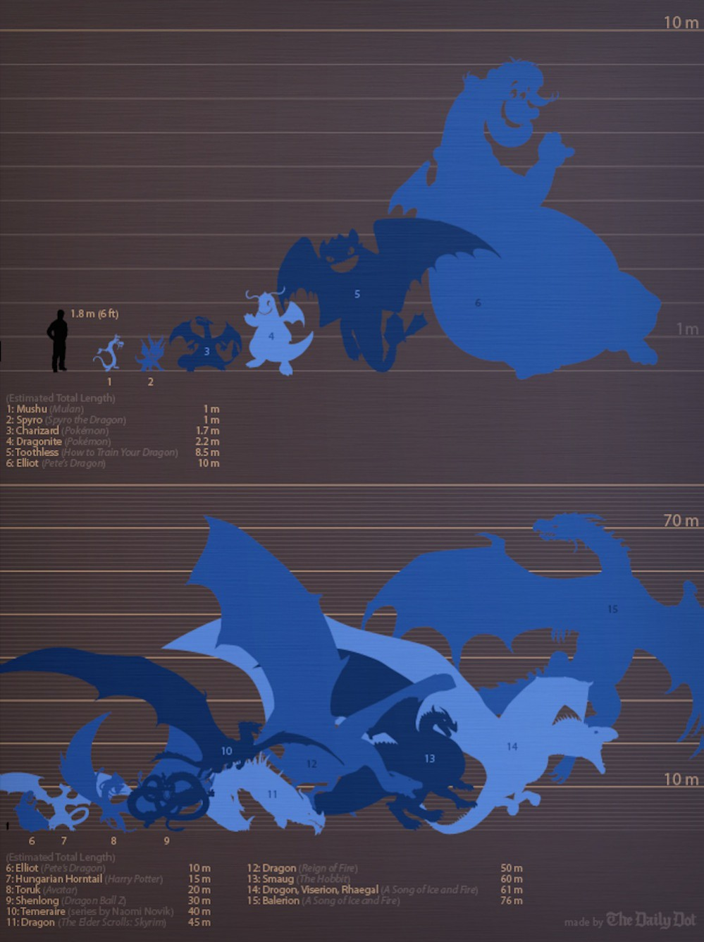 DRAGONS_chart