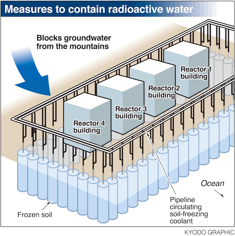 Il Giappone costruirà un muro di ghiaccio per arginare le radiazioni di Fukushima
