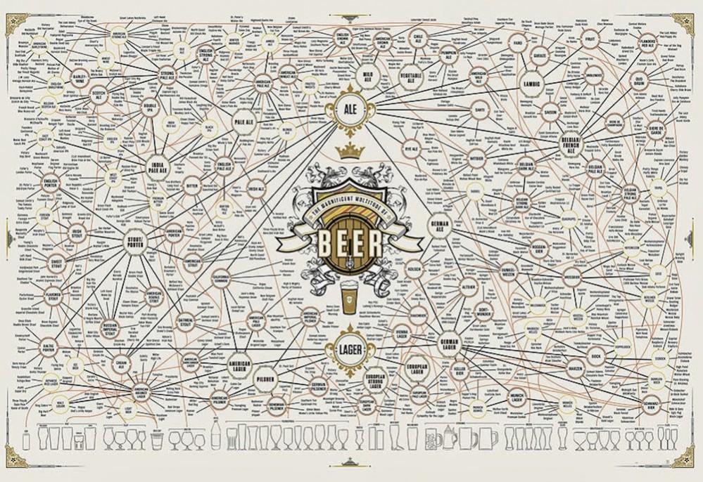 stili-birra