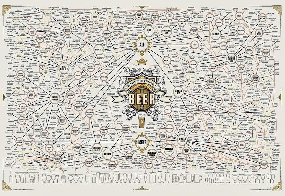 Scoprire la Birra