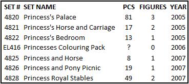 duplo-castle-princess-sets-2005-2007