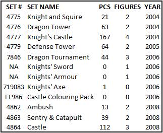 duplo-castle-sets-2004-2008