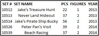 duplo-jake-neverland-pirates-sets-2013-2014