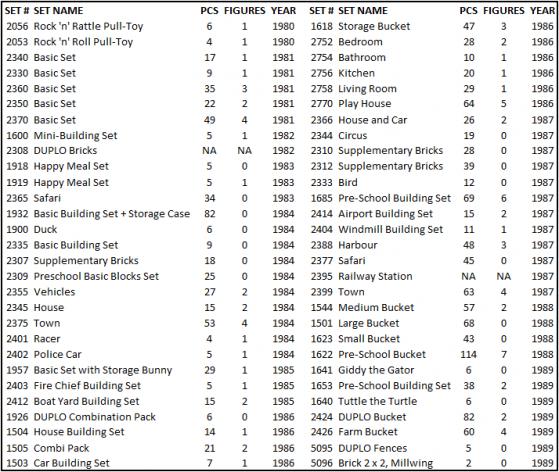 duplo-sets-1980-1989