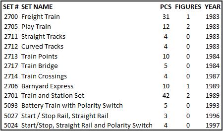 duplo-train-sets-1983-1997
