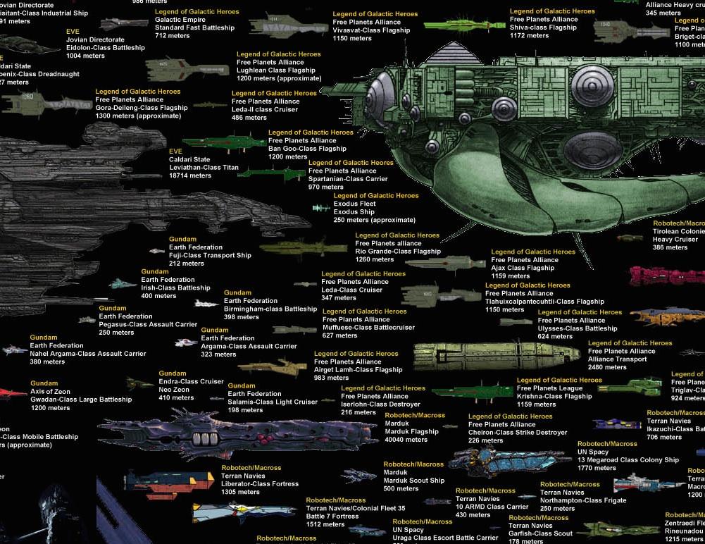 L'Atlante definitivo delle Astronavi Sci-Fi
