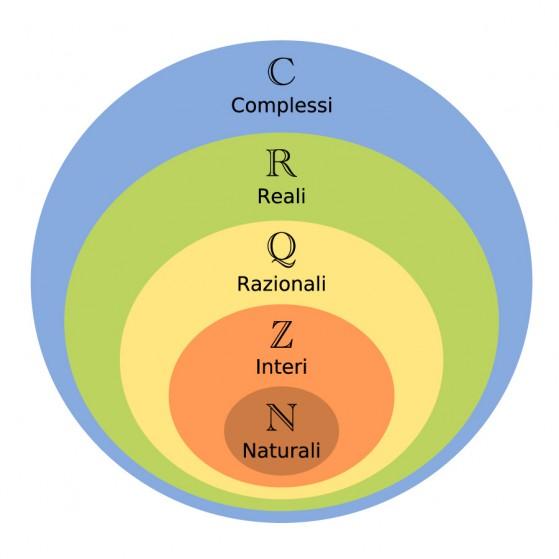 Diagramma_di_Venn_dei_numeri