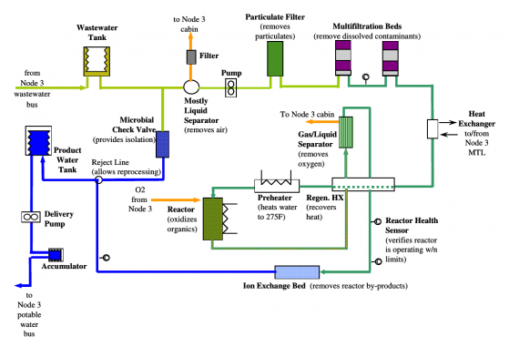 Water Processor Assembly