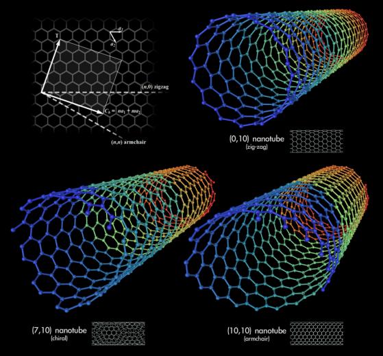 Modelli 3D di tre differenti tipi di nanotubi di carbonio a parete singola.