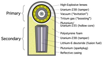 400px-Teller-Ulam_device