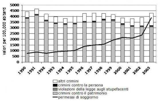 Crimini in Italia