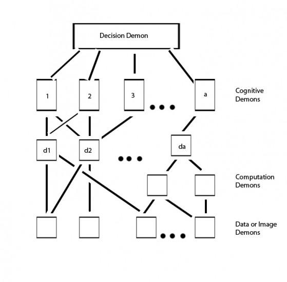 Il modello originale di Pandemonium proposto da Oliver Selfridge nel 1959.