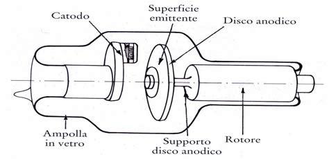 Tubo ad anodo rotante