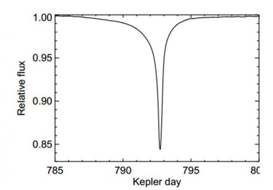 L'abbassamento di luminosità di KIC 8462852 quando l'oggetto gli transita davanti. Circa 700 giorni dopo si è verificato un abbassamento multiplo di intensità variabile che lascia pensare a più oggetti di dimensioni variabili.