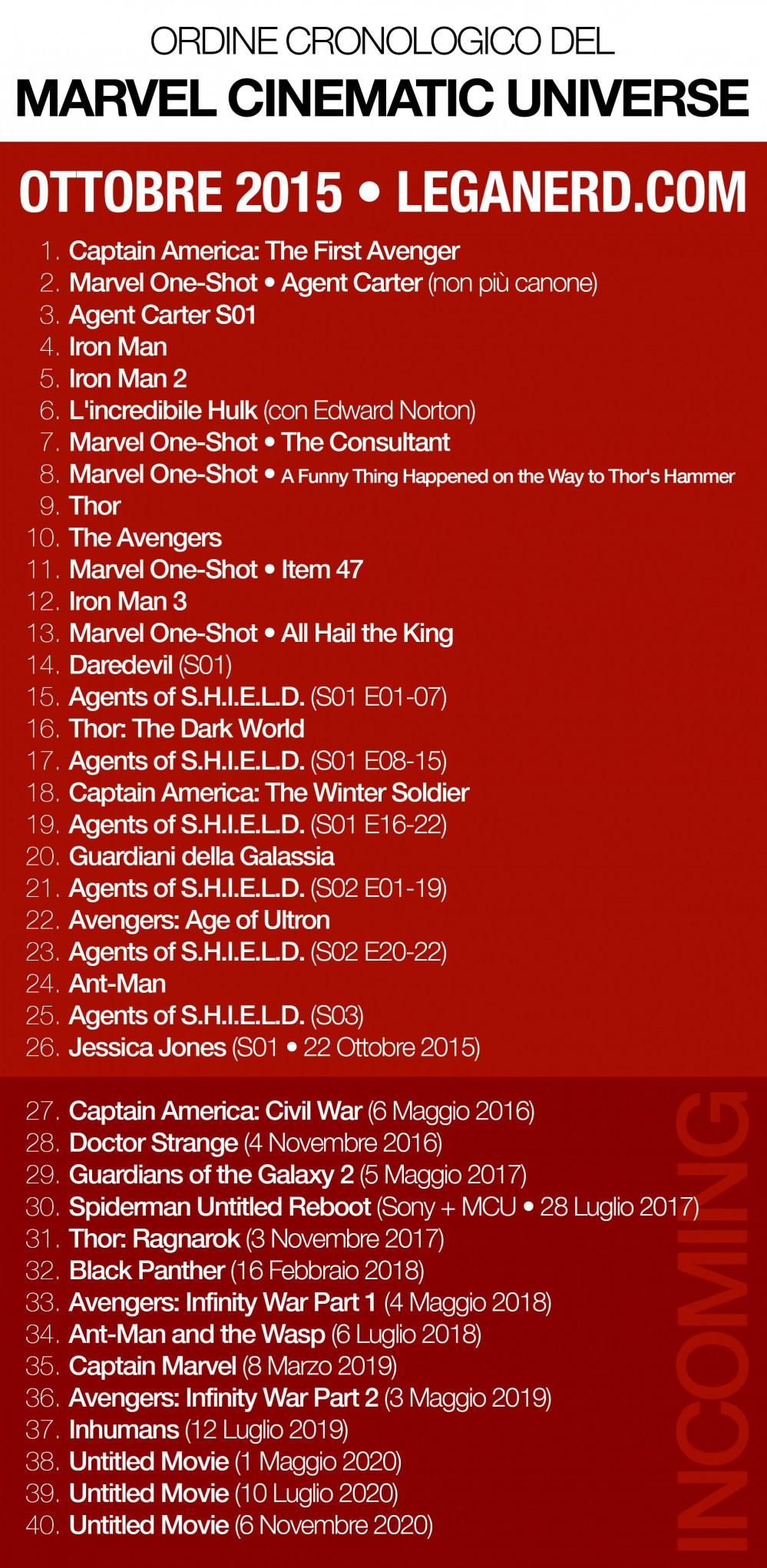 Marvel_Timeline_ok
