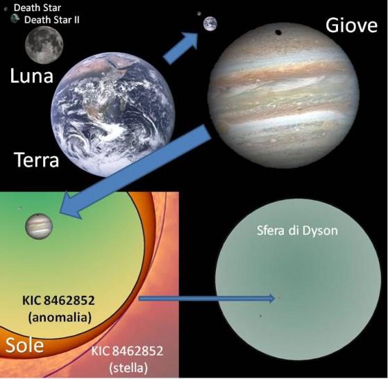 Troppo grande per essere una stazione spaziale e troppo piccola per essere una sfera di Dyson. L'anomalia di Kepler nel sistema KIC 8462852 (in basso a sinistra) è molto più grande di un pianeta gassoso e confrontabile, per dimensioni, con la sua stella. È però microsopica (un piccolo pixel rosso nell'immagine in basso a destra) se confrontata con una sfera di Dyson il cui raggio è pari all'orbita terrestre. In alto a sinistra le più grandi stazioni da battaglia artificiali confrontate con la nostra luna e la terra.