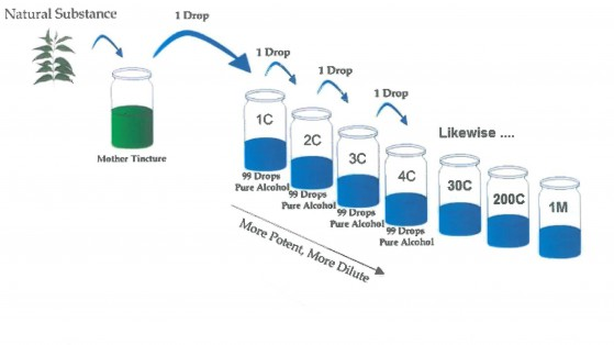 homeopathic-dilutions-diagram