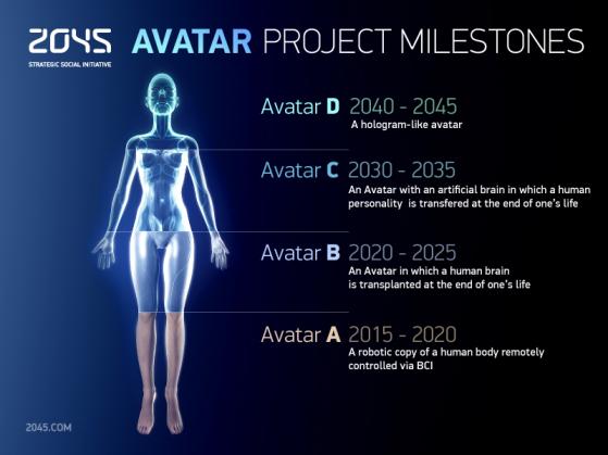 milestone 2045