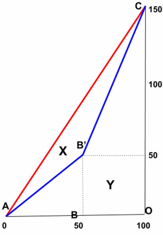 Il coefficiente di Gini