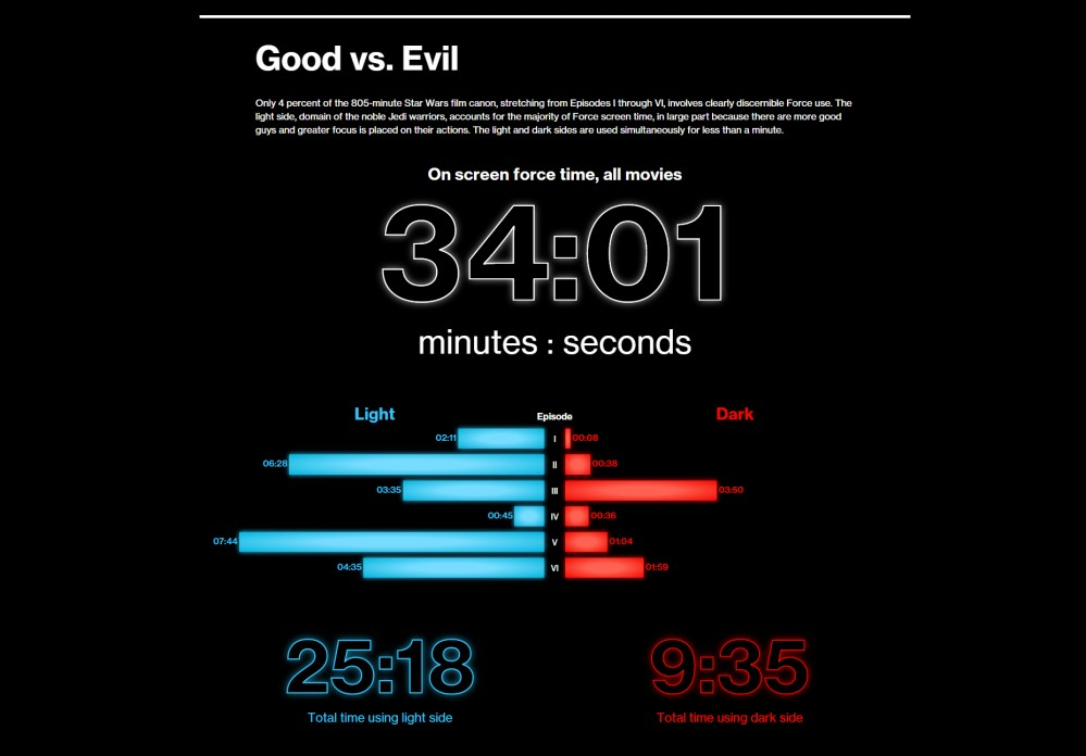 good ve evil