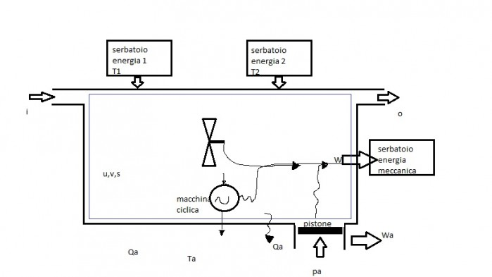 schema sistema generico