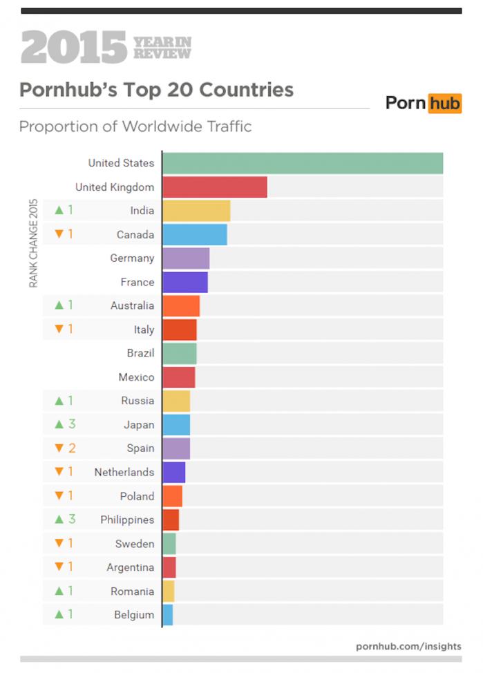 Migliori porno su Pornhub