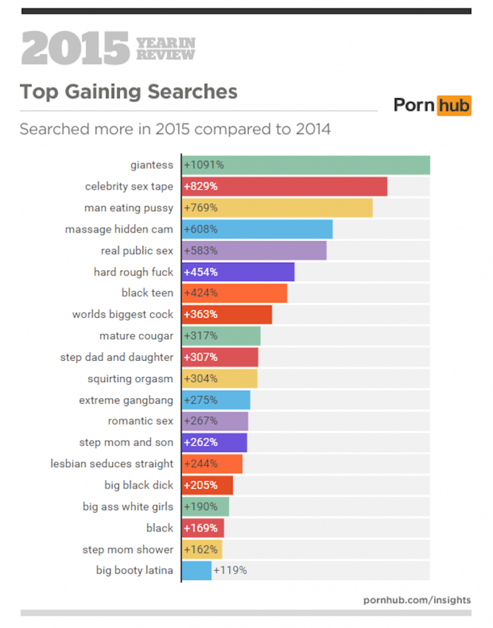 3a-pornhub-insights-2015-year-in-review-top-gaining-searches-world