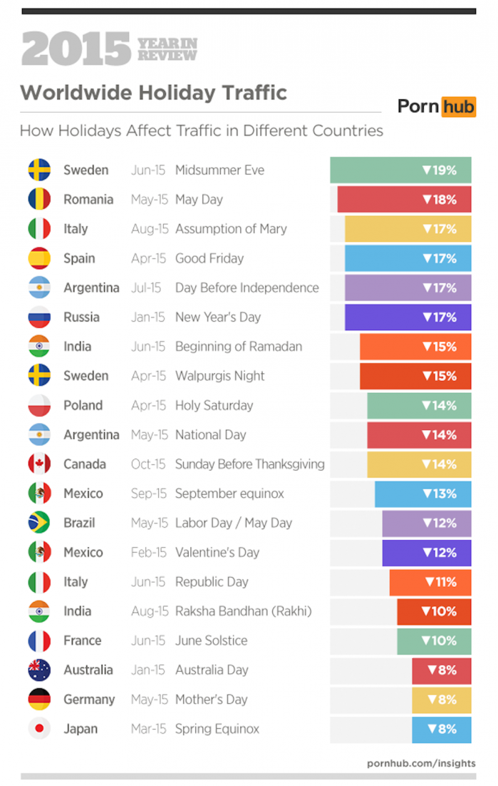 6b-pornhub-insights-2015-year-in-review-holidays-worldwide-countries