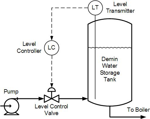 Demin-Tank-Level-Control