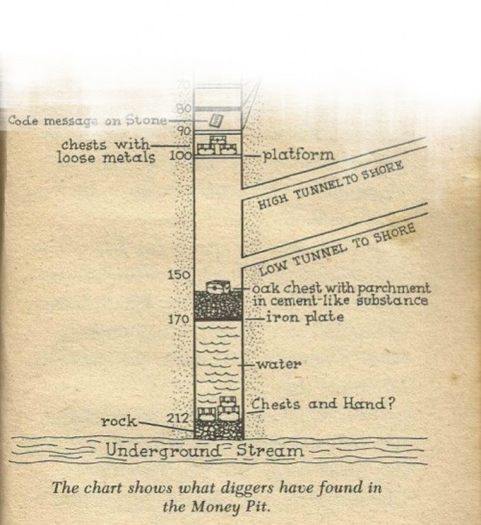 oak-island-money-pit-levels-diagram-2
