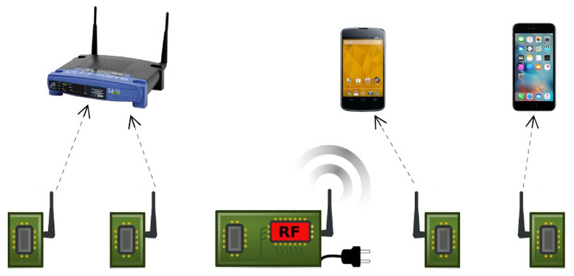 Il Wi-Fi passivo, la nuova frontiera dei network a basso consumo