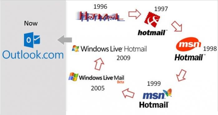 Hotmail_LogoHistory-2
