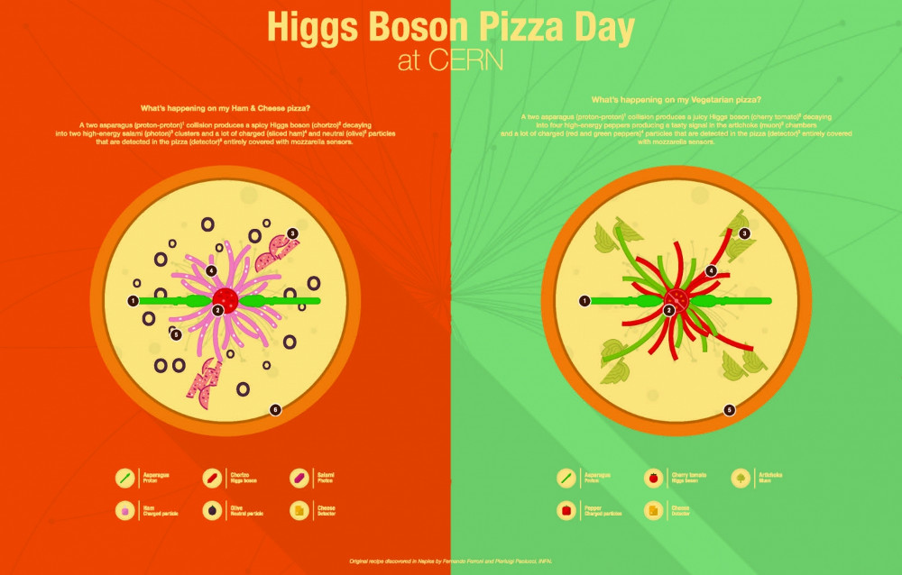 Higgs Boson Pizza Day