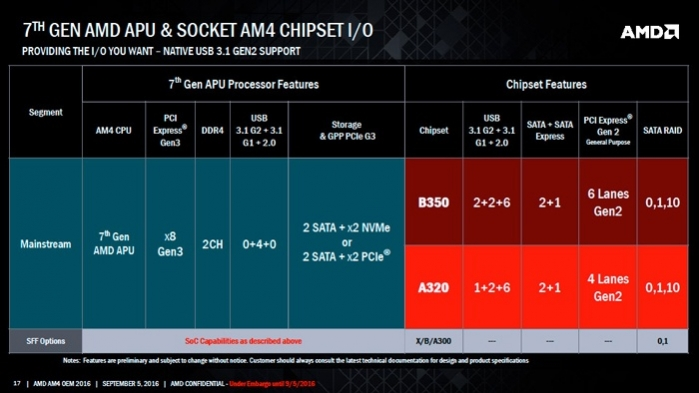 amd-am4-chipset-b350
