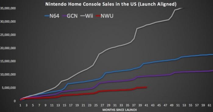 nintendo_us_home_console_sales