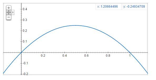 Figura 6: Approssimazione della derivata della funzione sigmoide da noi utilizzata