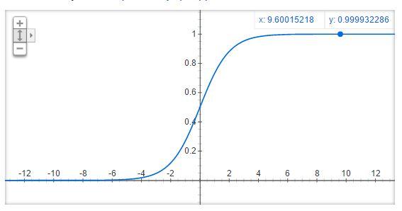 Figura 4: Una funzione Sigmoide